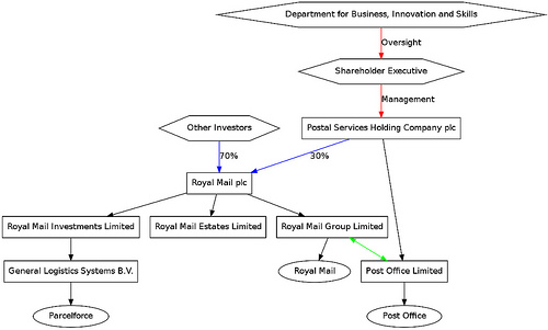 Royal Mail ownership structure